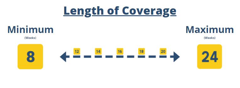 """<img src=""""PPPTimeline.png"""" alt=""""graphic showing the minimum and maximum length of coverage"""">"""